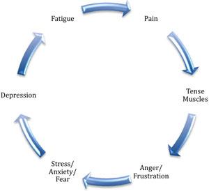 Le cycle de la douleur